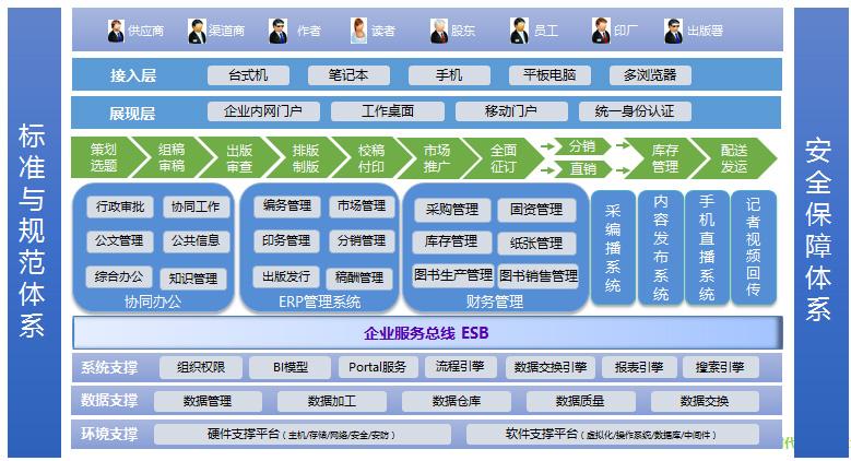 这种模型的优点是,系统的层次结构清晰,每个层次依据功能性的逻辑分离